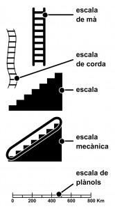 Tipus_escales