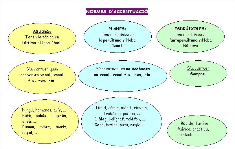 Normes-daccentuació